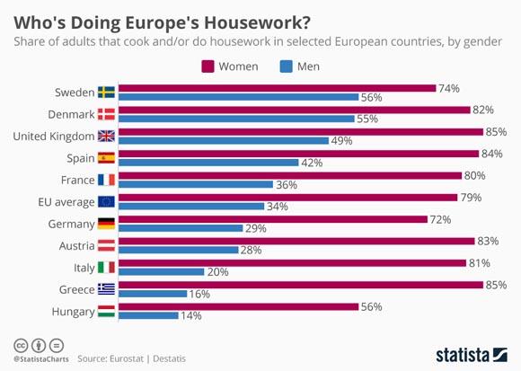 Ποιος κάνει τελικά τις δουλειές στο σπίτι, οι άντρες ή οι γυναίκες; Μια έρευνα για τα νοικοκυριά σε χώρες της ΕΕ